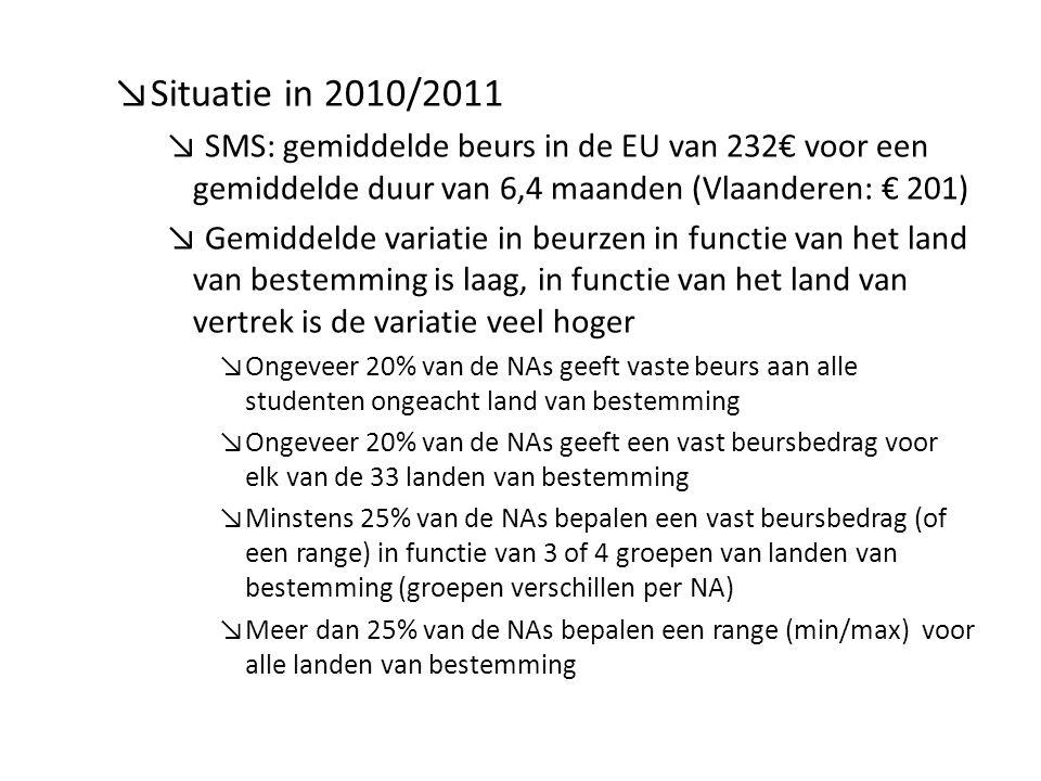 ↘Situatie in 2010/2011 ↘ SMS: gemiddelde beurs in de EU van 232€ voor een gemiddelde duur van 6,4 maanden (Vlaanderen: € 201) ↘ Gemiddelde variatie in beurzen in functie van het land van bestemming is laag, in functie van het land van vertrek is de variatie veel hoger ↘Ongeveer 20% van de NAs geeft vaste beurs aan alle studenten ongeacht land van bestemming ↘Ongeveer 20% van de NAs geeft een vast beursbedrag voor elk van de 33 landen van bestemming ↘Minstens 25% van de NAs bepalen een vast beursbedrag (of een range) in functie van 3 of 4 groepen van landen van bestemming (groepen verschillen per NA) ↘Meer dan 25% van de NAs bepalen een range (min/max) voor alle landen van bestemming