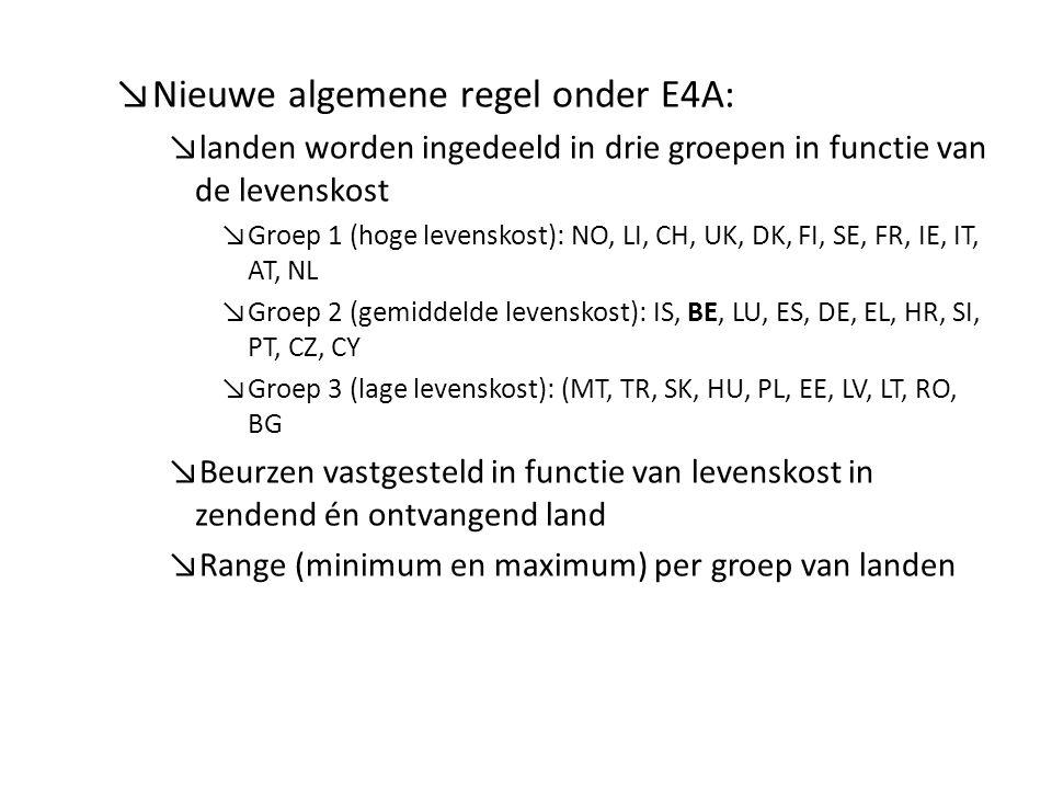 ↘Nieuwe algemene regel onder E4A: ↘landen worden ingedeeld in drie groepen in functie van de levenskost ↘Groep 1 (hoge levenskost): NO, LI, CH, UK, DK, FI, SE, FR, IE, IT, AT, NL ↘Groep 2 (gemiddelde levenskost): IS, BE, LU, ES, DE, EL, HR, SI, PT, CZ, CY ↘Groep 3 (lage levenskost): (MT, TR, SK, HU, PL, EE, LV, LT, RO, BG ↘Beurzen vastgesteld in functie van levenskost in zendend én ontvangend land ↘Range (minimum en maximum) per groep van landen