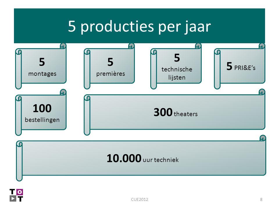 5 producties per jaar 8CUE2012 100 bestellingen 10.000 uur techniek 5 premières 5 montages 300 theaters 5 PRI&E's 5 technische lijsten