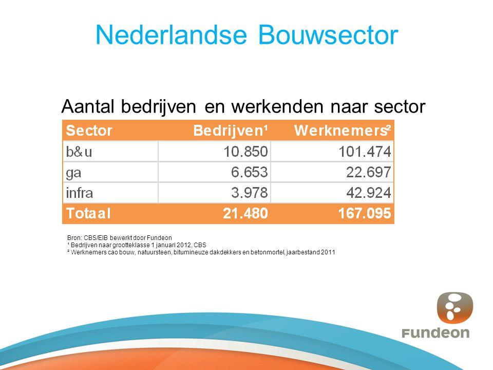 Nederlandse Bouwsector Aantal bedrijven en werkenden naar sector Bron: CBS/EIB bewerkt door Fundeon ¹ Bedrijven naar grootteklasse 1 januari 2012, CBS