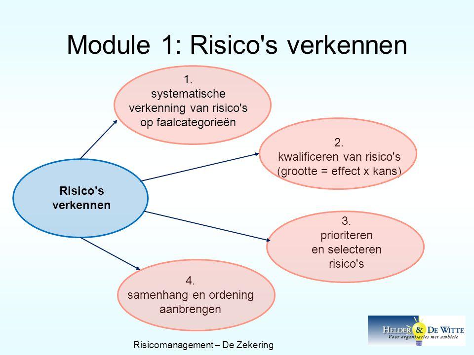 Module 1: Risico's verkennen Risico's verkennen 1. systematische verkenning van risico's op faalcategorieën 2. kwalificeren van risico's (grootte = ef