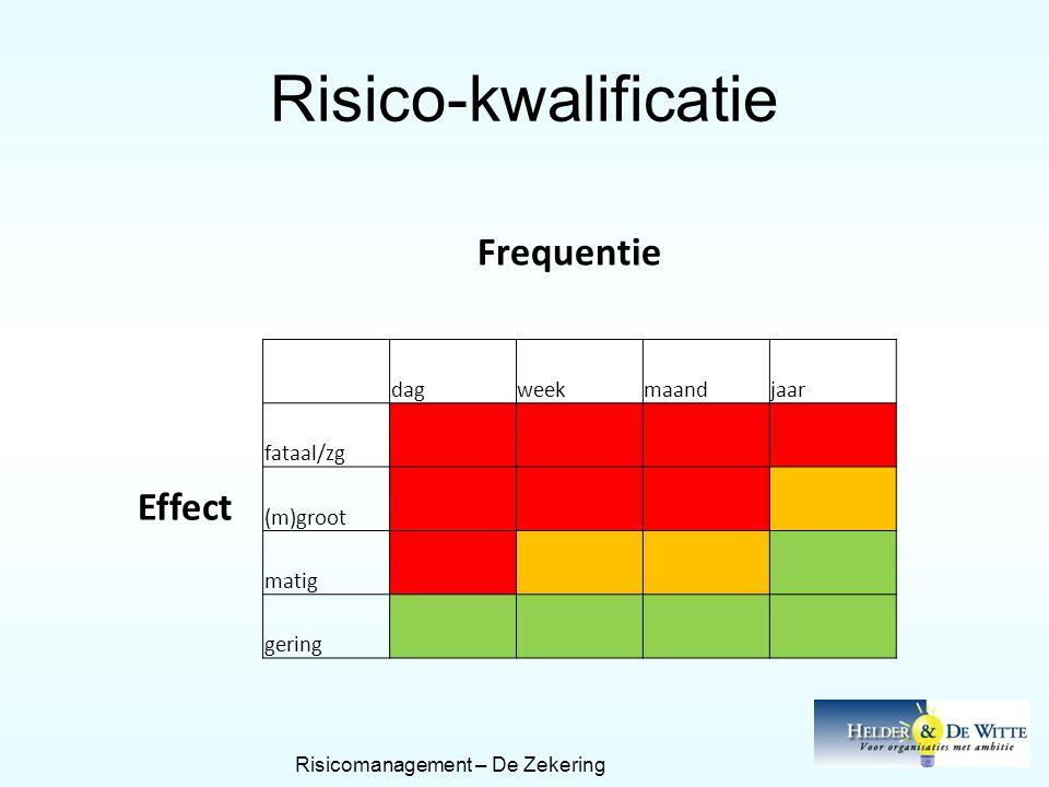 Risico-kwalificatie Frequentie dagweekmaandjaar fataal/zg Effect (m)groot matig gering Risicomanagement – De Zekering