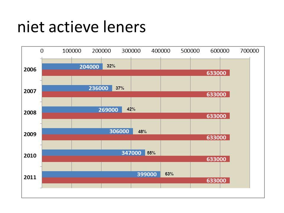 niet actieve leners 32% 37% 42% 48% 55% 63%