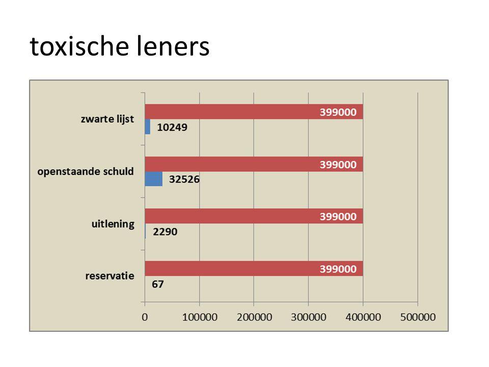 doelstelling • consolidering van 46 lenersbestanden tot 1 bestand – in scope : personele leners < len.cat.