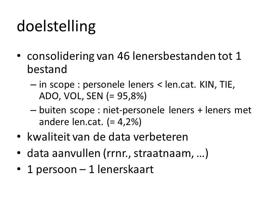 obstakels • vervuilde data • ontbrekende data • dubbel gebruik lenersnummers • dubbel gebruik objectbarcodes