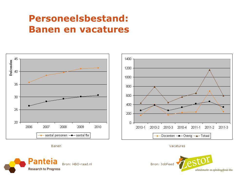 Personeelsbestand: Banen en vacatures Bron: JobFeedBron: HBO-raad.nl BanenVacatures