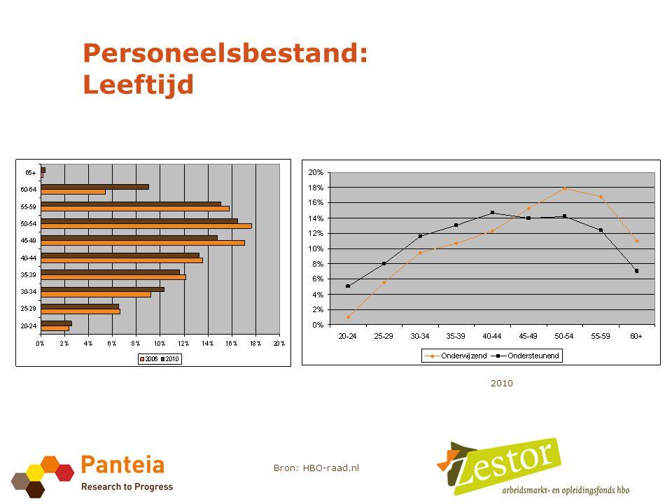 Personeelsbestand: Leeftijd Bron: HBO-raad.nl 2010
