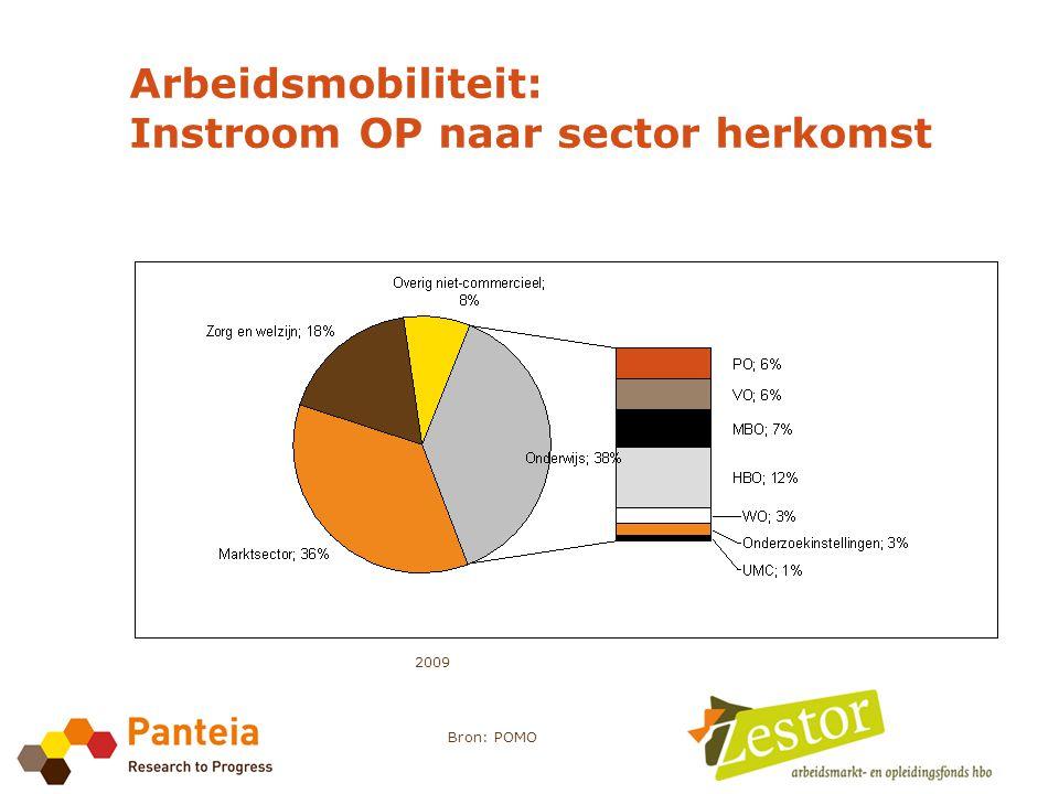 Arbeidsmobiliteit: Instroom OP naar sector herkomst 2009 Bron: POMO