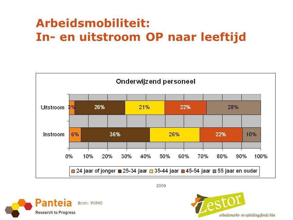 Arbeidsmobiliteit: In- en uitstroom OP naar leeftijd 2009 Bron: POMO