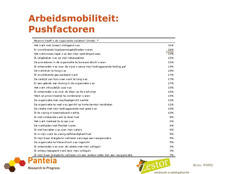 Arbeidsmobiliteit: Pushfactoren Bron: POMO 2009