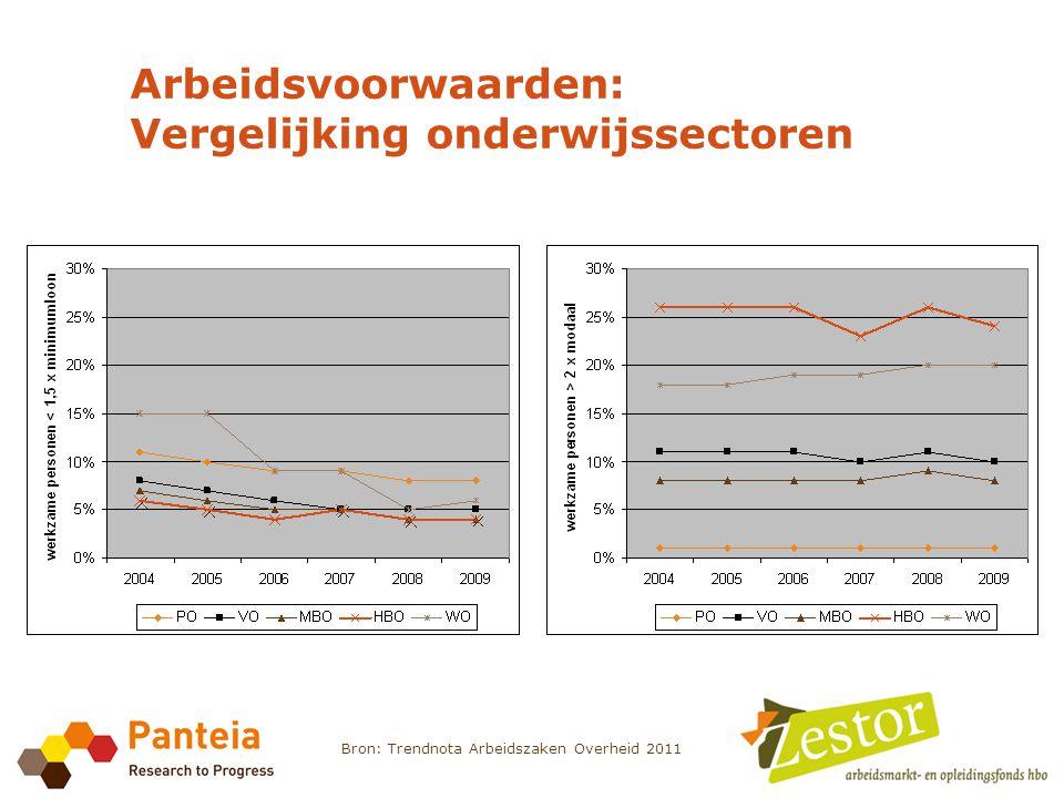 Arbeidsvoorwaarden: Vergelijking onderwijssectoren Bron: Trendnota Arbeidszaken Overheid 2011