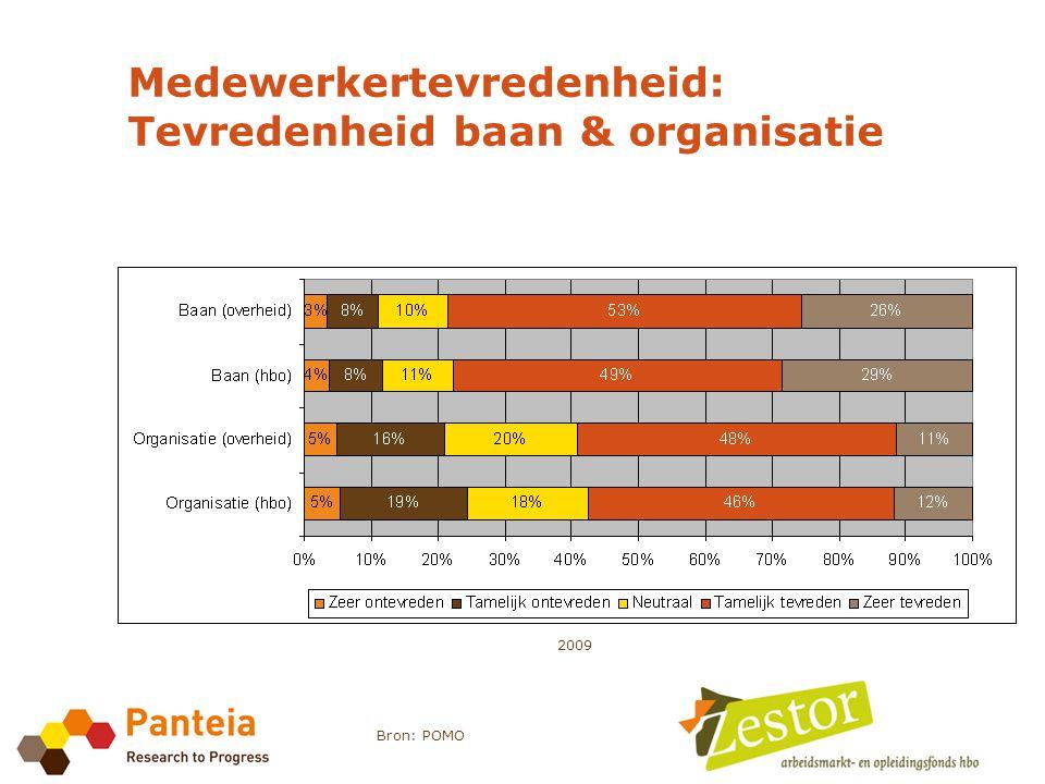 Medewerkertevredenheid: Tevredenheid baan & organisatie Bron: POMO 2009