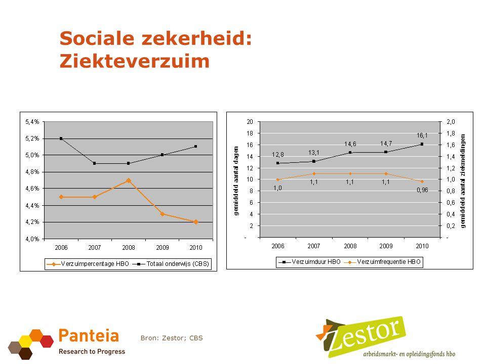 Sociale zekerheid: Ziekteverzuim Bron: Zestor; CBS