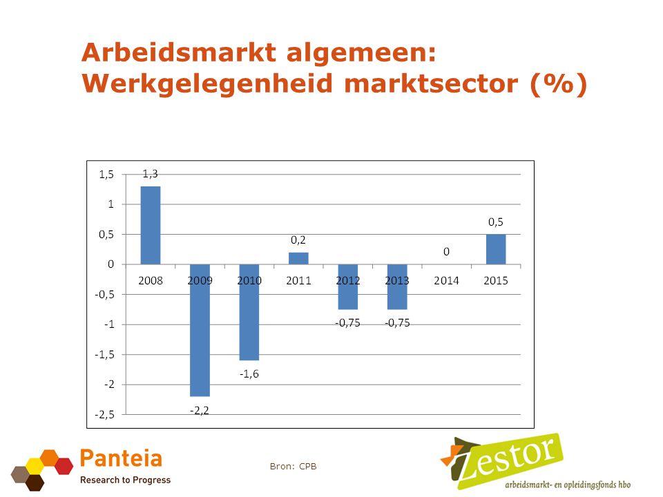 Arbeidsmarkt algemeen: Werkgelegenheid marktsector (%) Bron: CPB