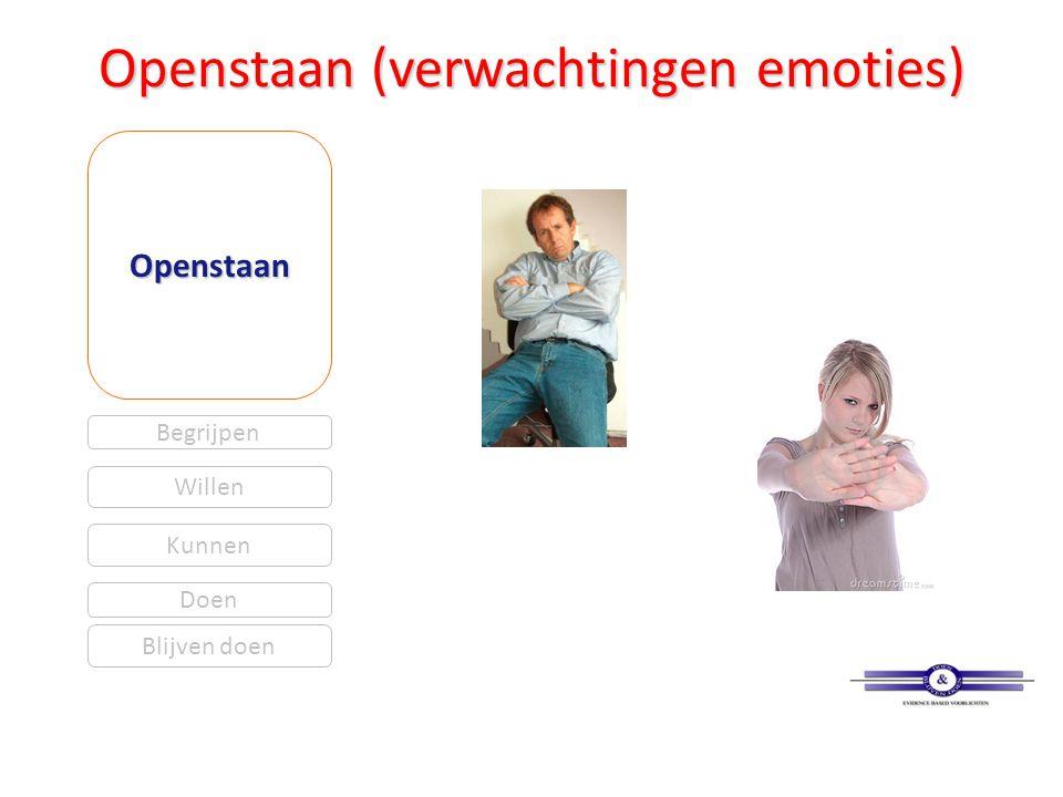 Openstaan (verwachtingen emoties) Openstaan Begrijpen Willen Kunnen Blijven doen Doen