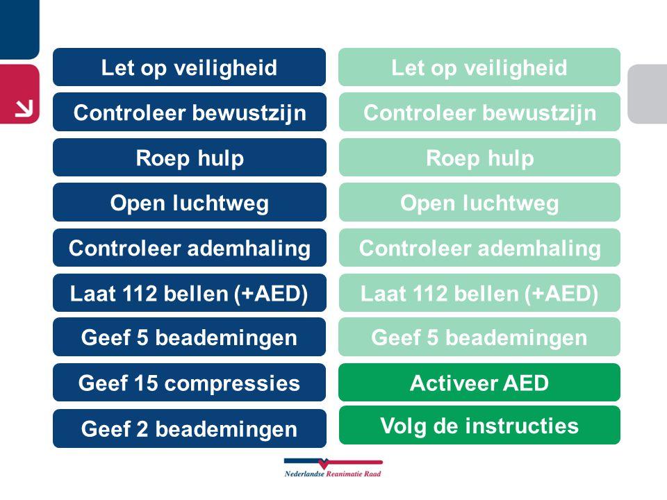 Let op veiligheid Controleer bewustzijn Roep hulp Controleer ademhaling Open luchtweg Geef 5 beademingen Laat 112 bellen (+AED) Geef 15 compressies Ge