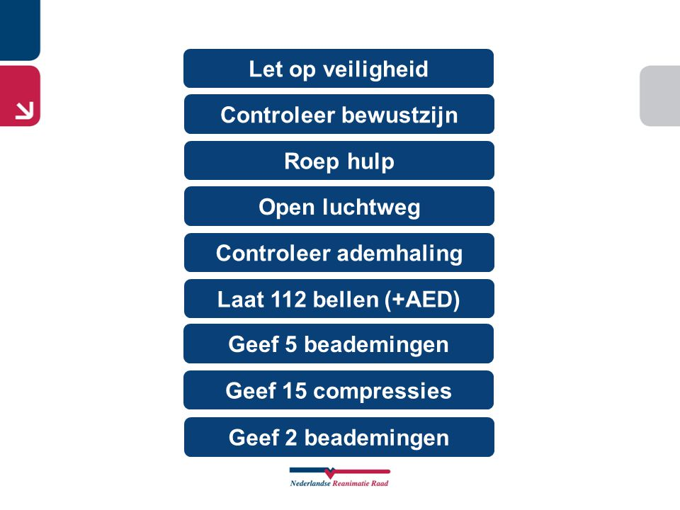 Let op veiligheid Controleer bewustzijn Roep hulp Controleer ademhaling Open luchtweg Geef 5 beademingen Laat 112 bellen (+AED) Geef 15 compressies Geef 2 beademingen Let op veiligheid Controleer bewustzijn Roep hulp Controleer ademhaling Open luchtweg Geef 5 beademingen Laat 112 bellen (+AED) Activeer AED Volg de instructies