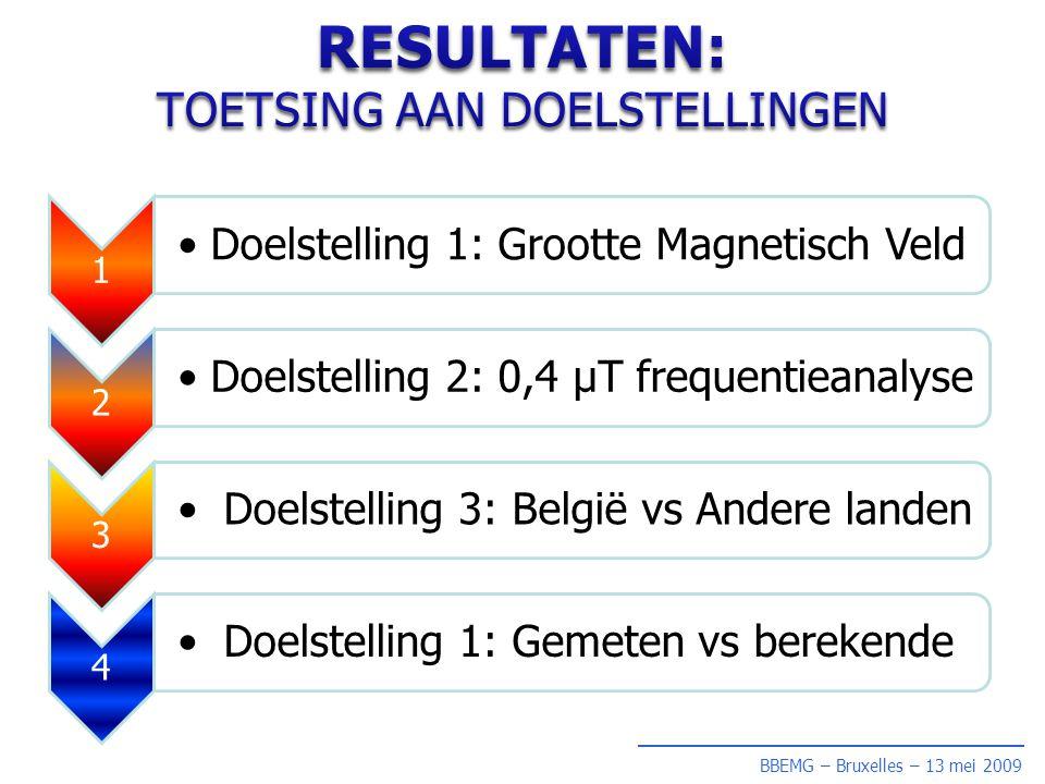 BBEMG – Bruxelles – 13 mei 2009 1 •Doelstelling 1: Grootte Magnetisch Veld 2 •Doelstelling 2: 0,4 µT frequentieanalyse 3 • Doelstelling 3: België vs Andere landen 4 • Doelstelling 1: Gemeten vs berekende