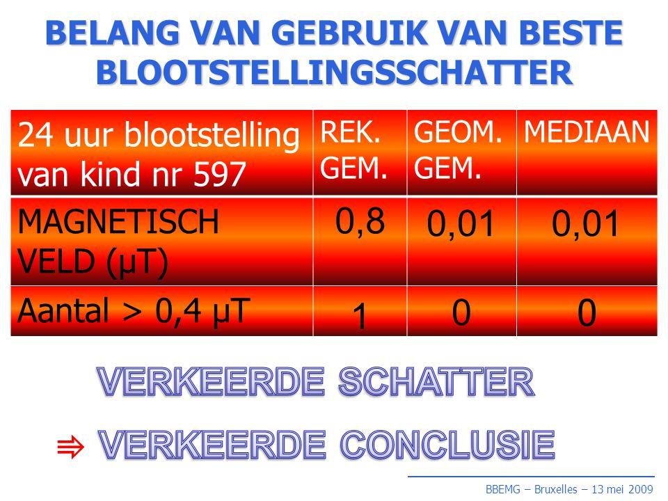 BBEMG – Bruxelles – 13 mei 2009 BELANG VAN GEBRUIK VAN BESTE BLOOTSTELLINGSSCHATTER 24 uur blootstelling van kind nr 597 REK.