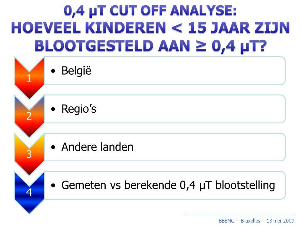 1 • België 2 • Regio's 3 • Andere landen 4 • Gemeten vs berekende 0,4 µT blootstelling