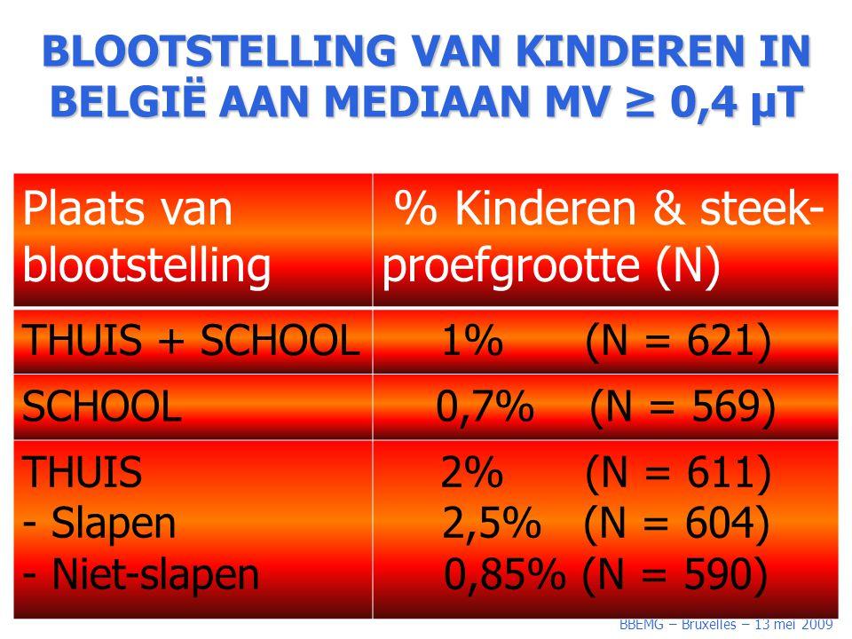 BBEMG – Bruxelles – 13 mei 2009 BLOOTSTELLING VAN KINDEREN IN BELGIË AAN MEDIAAN MV ≥ 0,4 µT Plaats van blootstelling % Kinderen & steek- proefgrootte (N) THUIS + SCHOOL1% (N = 621) SCHOOL0,7% (N = 569) THUIS - Slapen - Niet-slapen 2% (N = 611) 2,5% (N = 604) 0,85% (N = 590)