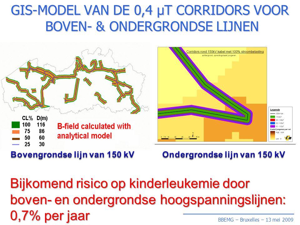 GIS-MODEL VAN DE 0,4 µT CORRIDORS VOOR BOVEN- & ONDERGRONDSE LIJNEN Bijkomend risico op kinderleukemie door boven- en ondergrondse hoogspanningslijnen: 0,7% per jaar