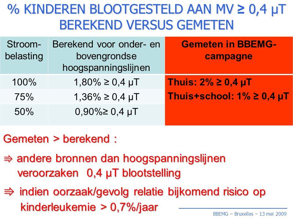 BBEMG – Bruxelles – 13 mei 2009 % KINDEREN BLOOTGESTELD AAN MV 0,4 µT BEREKEND VERSUS GEMETEN % KINDEREN BLOOTGESTELD AAN MV ≥ 0,4 µT BEREKEND VERSUS GEMETEN Stroom- belasting Berekend voor onder- en bovengrondse hoogspanningslijnen Gemeten in BBEMG- campagne 100%1,80% ≥ 0,4 µTThuis: 2% ≥ 0,4 µT Thuis+school: 1% ≥ 0,4 µT 75%1,36% ≥ 0,4 µT 50%0,90%≥ 0,4 µT Gemeten > berekend : ⇛ andere bronnen dan hoogspanningslijnen veroorzaken 0,4 µT blootstelling ⇛ indien oorzaak/gevolg relatie bijkomend risico op kinderleukemie > 0,7%/jaar