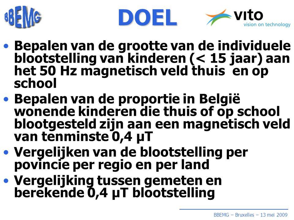 BBEMG – Bruxelles – 13 mei 2009 DOEL •Bepalen van de grootte van de individuele blootstelling van kinderen (< 15 jaar) aan het 50 Hz magnetisch veld thuis en op school •Bepalen van de proportie in België wonende kinderen die thuis of op school blootgesteld zijn aan een magnetisch veld van tenminste 0,4 µT •Vergelijken van de blootstelling per povincie per regio en per land •Vergelijking tussen gemeten en berekende 0,4 µT blootstelling