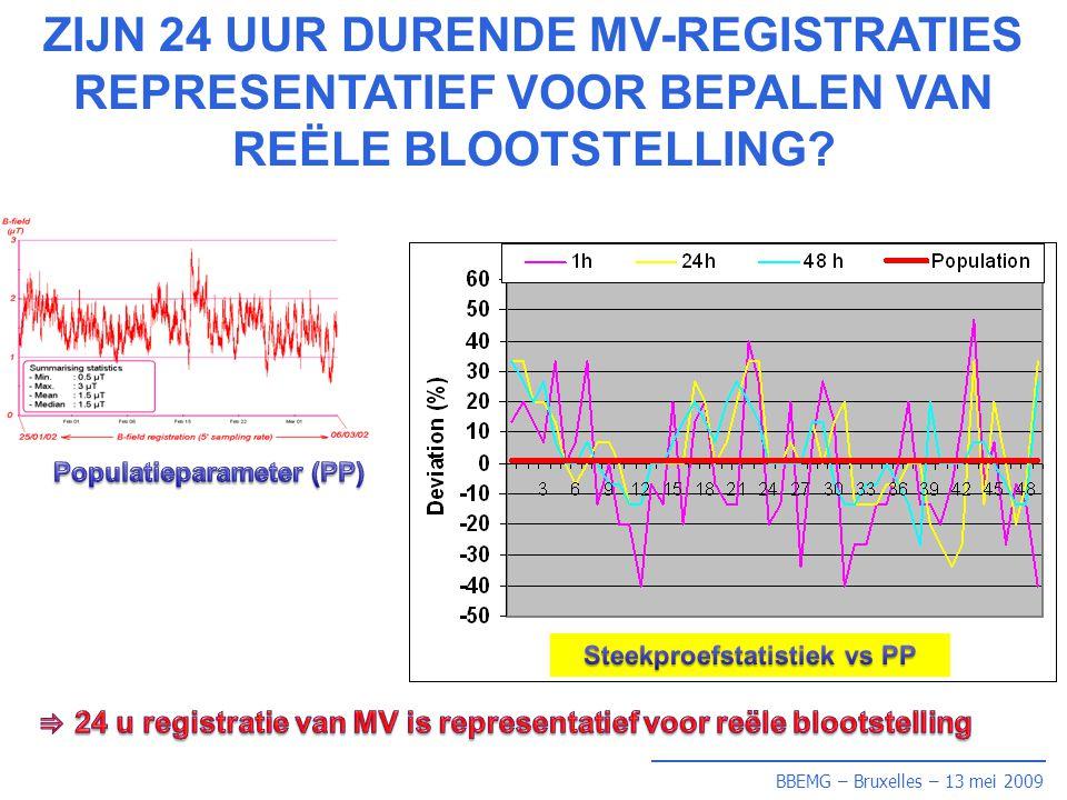 BBEMG – Bruxelles – 13 mei 2009 Besluit (vervolg) Besluit (vervolg) •0,4 µT blootstelling komt meestal voor tijdens slaap •Onze gegevens zijn in overeenstemming met de gegevens van andere landen •Geen overeenkomst tussen berekende en gemeten 0,4 µT blootstellingsfrequentie van kinderen.