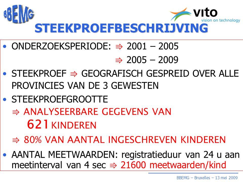 BBEMG – Bruxelles – 13 mei 2009 STEEKPROEFBESCHRIJVING •ONDERZOEKSPERIODE: ⇛ 2001 – 2005 ⇛ 2005 – 2009 •STEEKPROEF ⇛ GEOGRAFISCH GESPREID OVER ALLE PROVINCIES VAN DE 3 GEWESTEN •STEEKPROEFGROOTTE ⇛ ANALYSEERBARE GEGEVENS VAN 621 KINDEREN ⇛ 80% VAN AANTAL INGESCHREVEN KINDEREN •AANTAL MEETWAARDEN: registratieduur van 24 u aan meetinterval van 4 sec ⇛ 21600 meetwaarden/kind