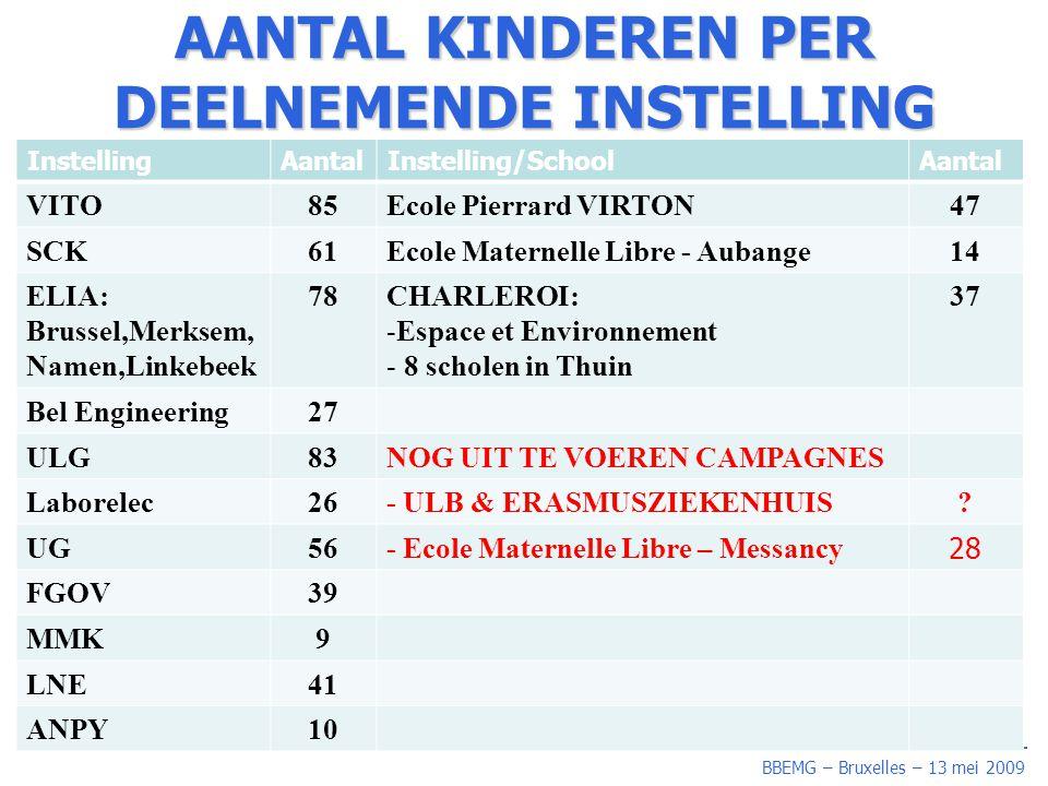 BBEMG – Bruxelles – 13 mei 2009 0,4 µT BLOOTSTELLING: BELGIE vs BUITENLAND LAND ≥ MV ≥ 0,4 µT Cut off points (afkappunt ) Canada1,6% Duitsland2% UK1% USA3,4% Finland6,2% Denemarken6% Zweden3,7% BELGIE2,5%