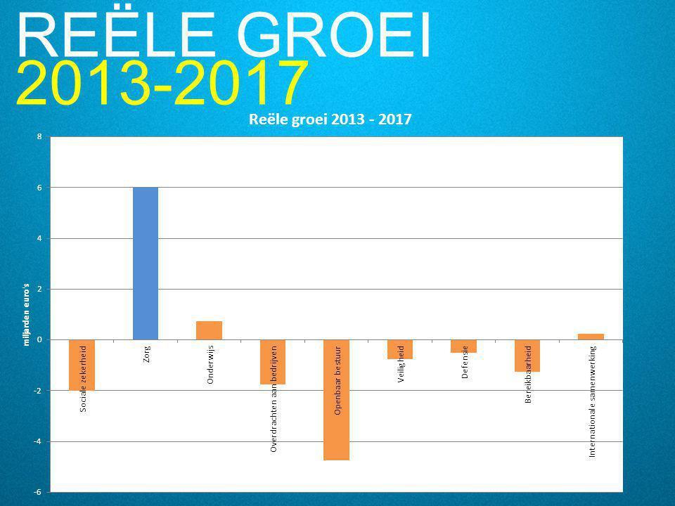 REËLE GROEI 2013-2017