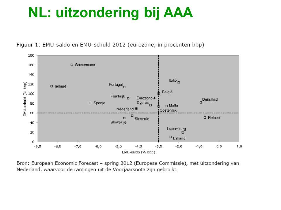 NL: uitzondering bij AAA
