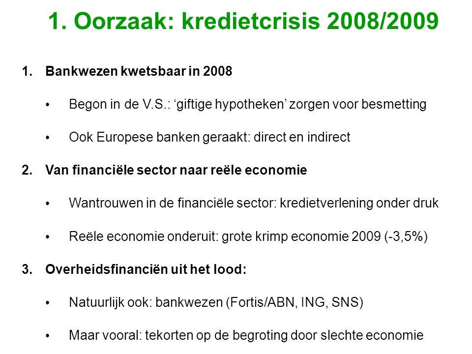 1.Bankwezen kwetsbaar in 2008 • Begon in de V.S.: 'giftige hypotheken' zorgen voor besmetting • Ook Europese banken geraakt: direct en indirect 2.Van financiële sector naar reële economie • Wantrouwen in de financiële sector: kredietverlening onder druk • Reële economie onderuit: grote krimp economie 2009 (-3,5%) 3.Overheidsfinanciën uit het lood: • Natuurlijk ook: bankwezen (Fortis/ABN, ING, SNS) • Maar vooral: tekorten op de begroting door slechte economie 1.