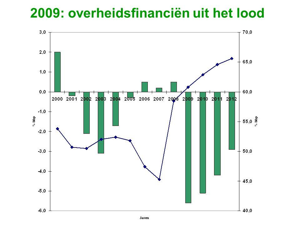 2009: overheidsfinanciën uit het lood