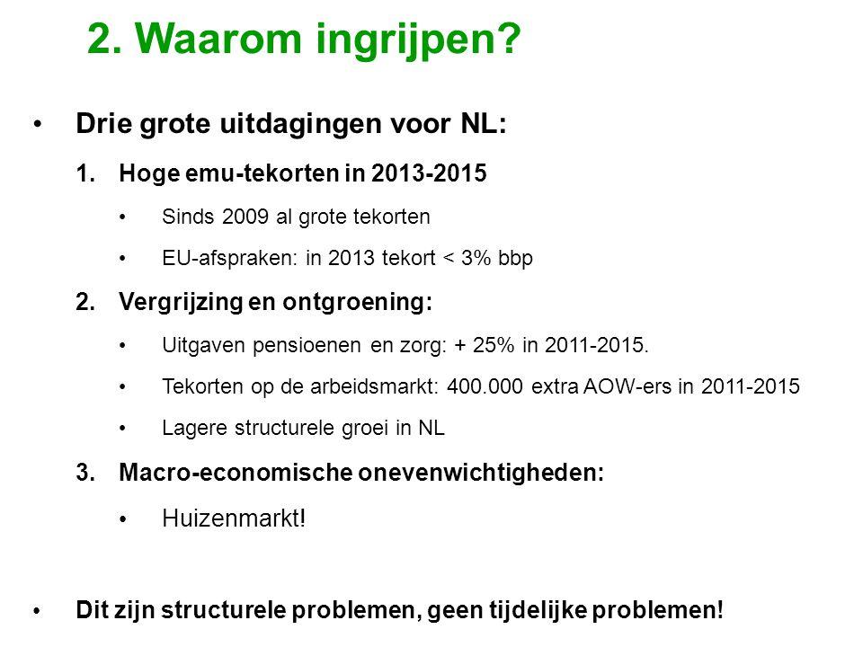 • Drie grote uitdagingen voor NL: 1.Hoge emu-tekorten in 2013-2015 • Sinds 2009 al grote tekorten • EU-afspraken: in 2013 tekort < 3% bbp 2.Vergrijzing en ontgroening: • Uitgaven pensioenen en zorg: + 25% in 2011-2015.