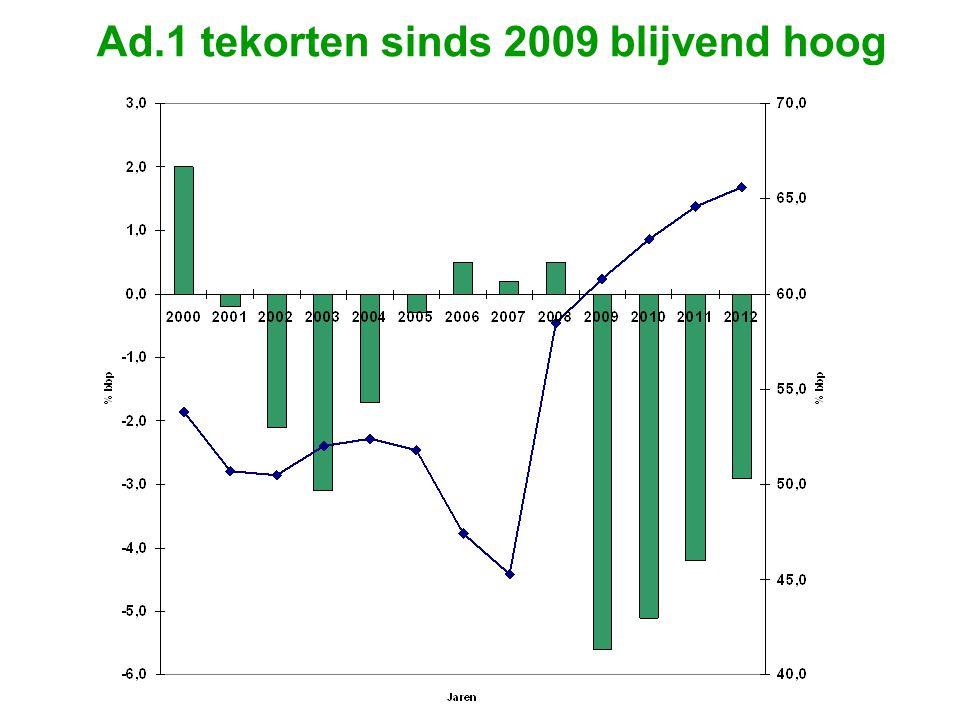 Ad.1 tekorten sinds 2009 blijvend hoog