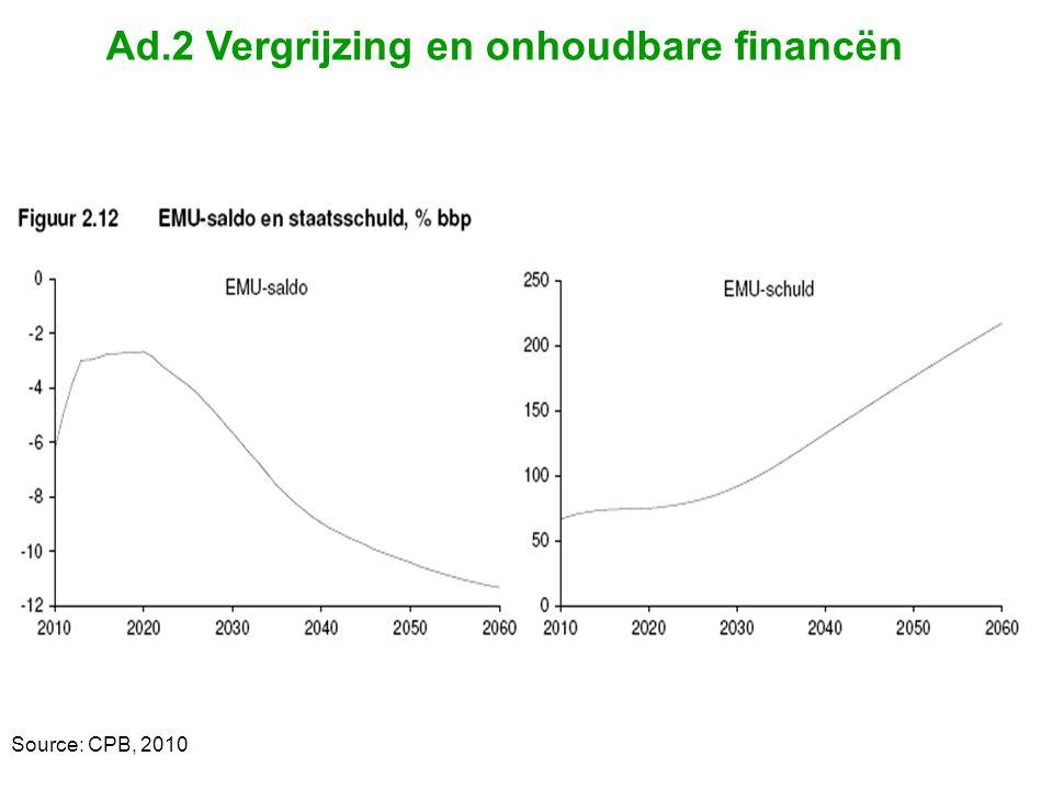 Ad.2 Vergrijzing en onhoudbare financën Source: CPB, 2010