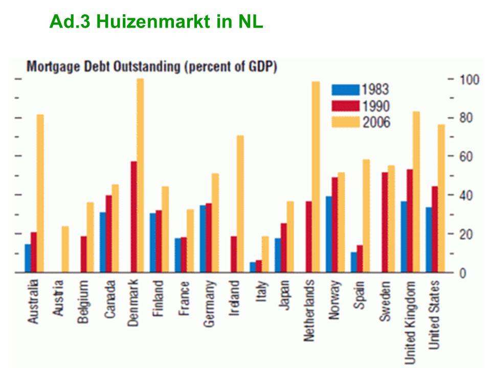 Ad.3 Huizenmarkt in NL