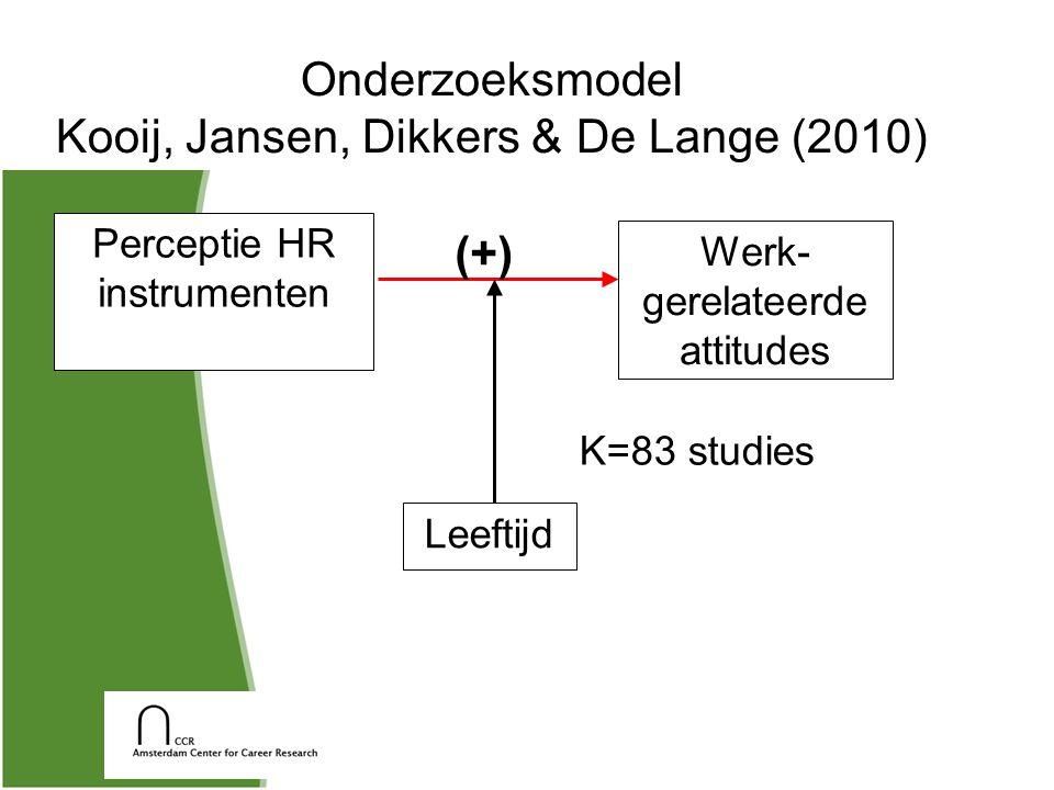 Onderzoeksmodel Kooij, Jansen, Dikkers & De Lange (2010) Leeftijd (+) Perceptie HR instrumenten Werk- gerelateerde attitudes K=83 studies