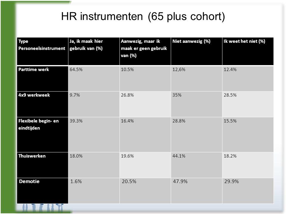 HR instrumenten (65 plus cohort) Type Personeelsinstrument Ja, ik maak hier gebruik van (%) Aanwezig, maar ik maak er geen gebruik van (%) Niet aanwez