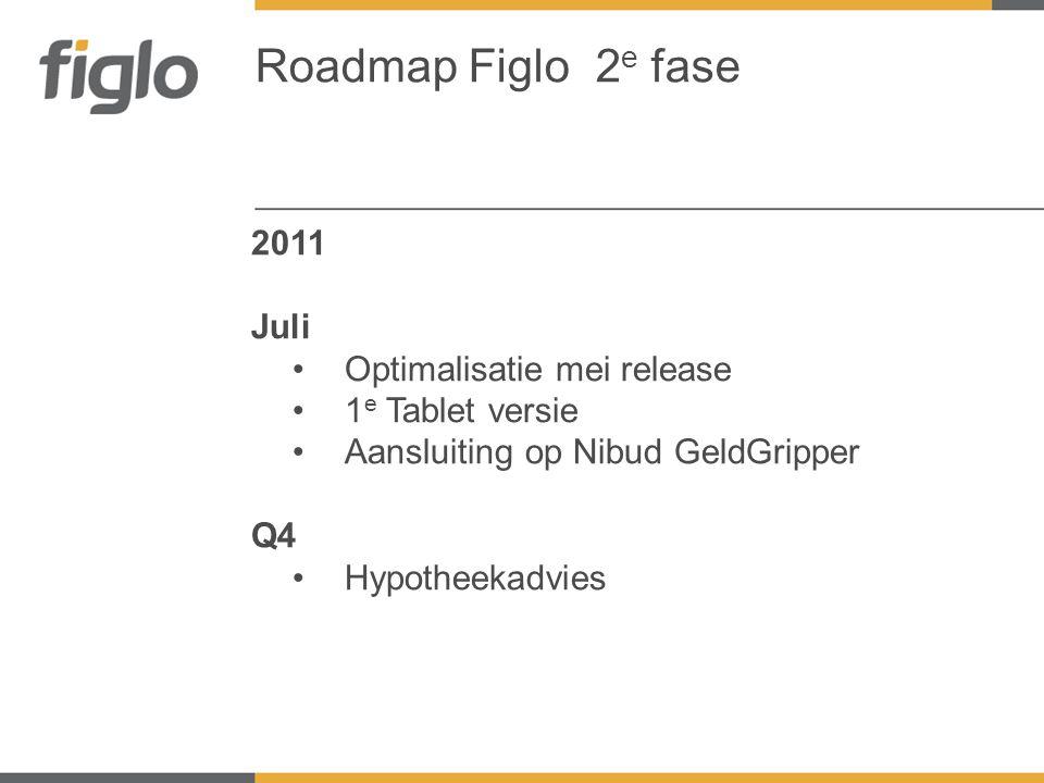 2011 Juli •Optimalisatie mei release •1 e Tablet versie •Aansluiting op Nibud GeldGripper Q4 •Hypotheekadvies Roadmap Figlo 2 e fase