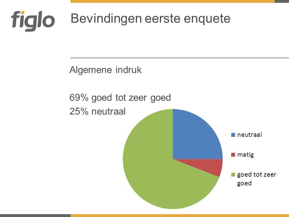 Algemene indruk 69% goed tot zeer goed 25% neutraal Bevindingen eerste enquete
