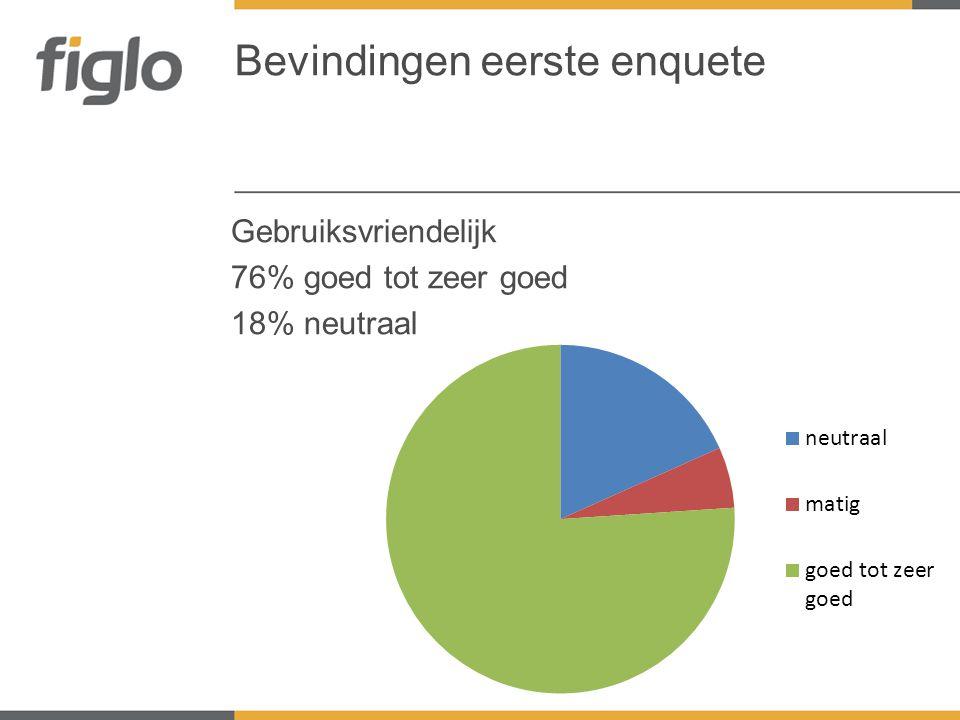 Techniek 73% goed tot zeer goed 23% neutraal Bevindingen eerste enquete