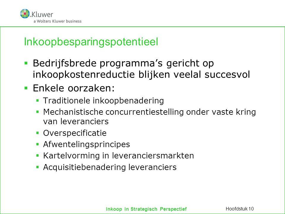 Inkoop in Strategisch Perspectief Vaststellen van inkoopbesparingspotentieel  Analyse van inkoopuitgaven d.m.v.