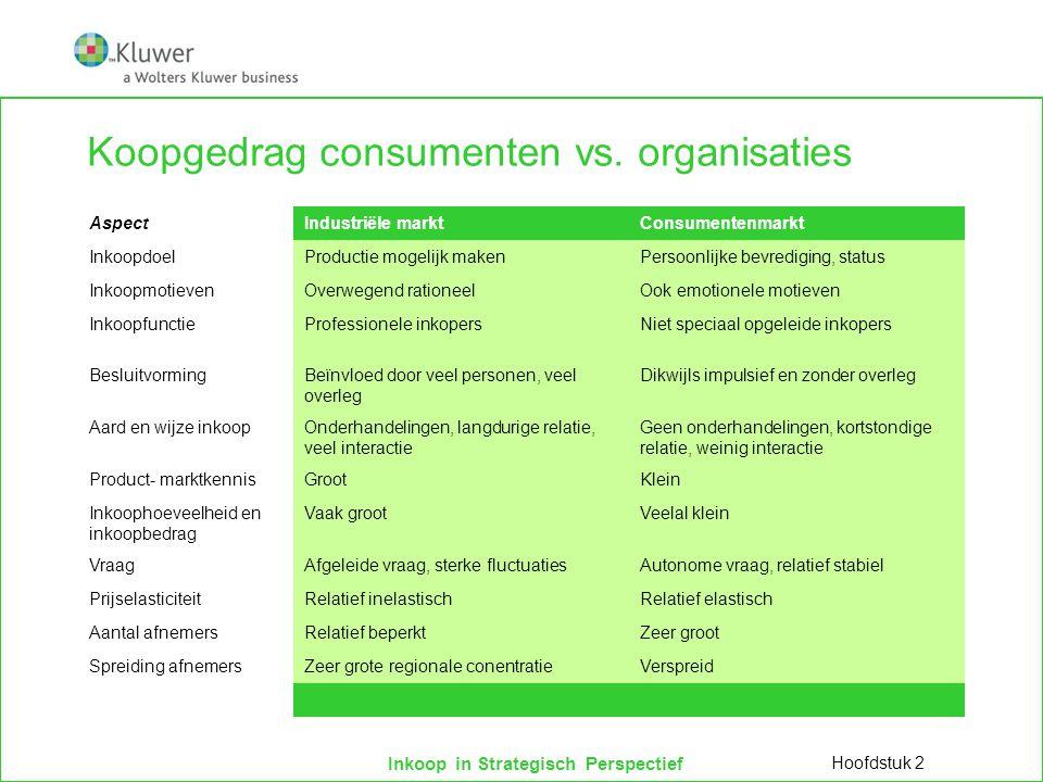 Inkoop in Strategisch Perspectief Koopgedrag consumenten vs. organisaties AspectIndustriële marktConsumentenmarkt InkoopdoelProductie mogelijk makenPe