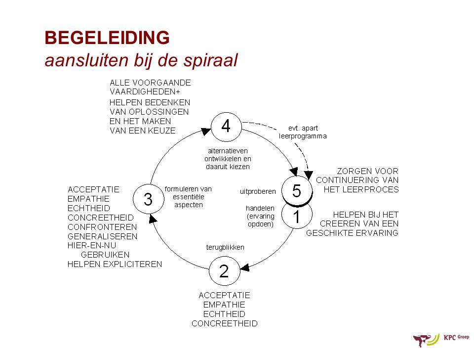 BEGELEIDING aansluiten bij de spiraal