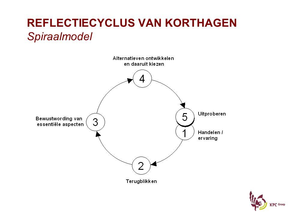 REFLECTIECYCLUS VAN KORTHAGEN Spiraalmodel