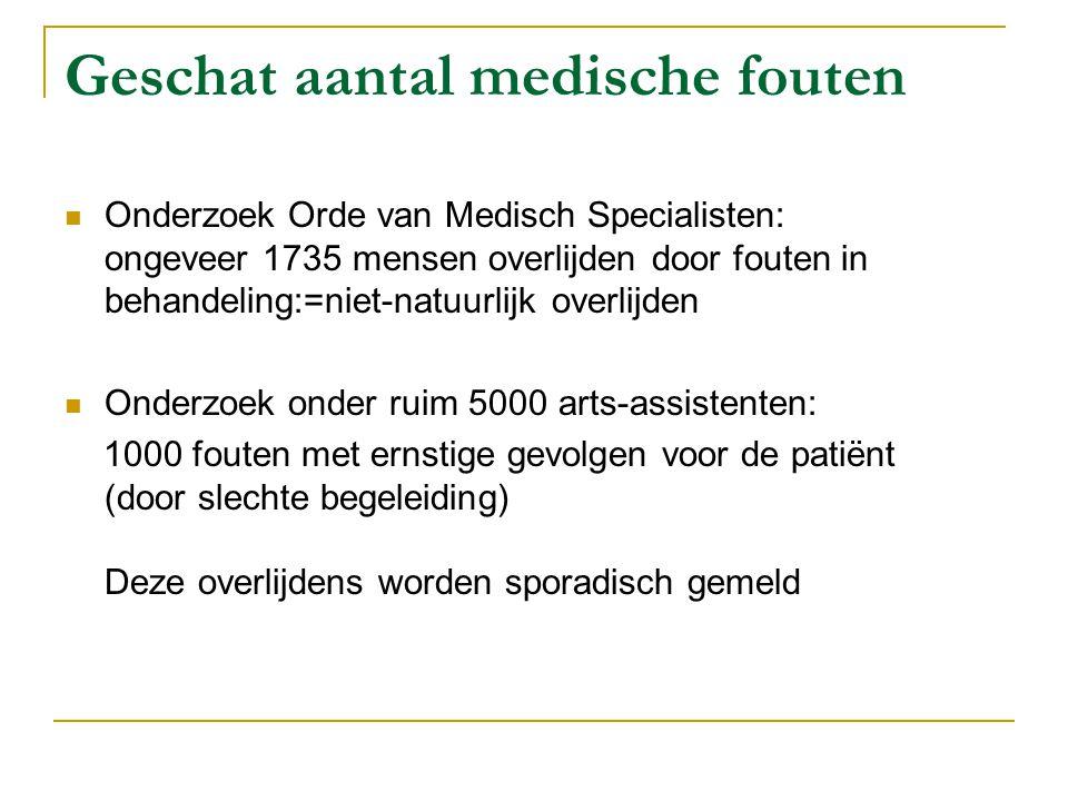 Geschat aantal medische fouten  Onderzoek Orde van Medisch Specialisten: ongeveer 1735 mensen overlijden door fouten in behandeling:=niet-natuurlijk