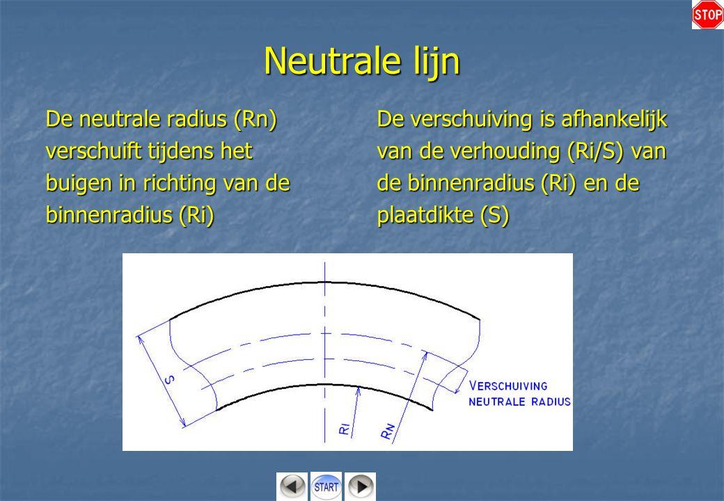 Neutrale lijn De neutrale radius (Rn) verschuift tijdens het buigen in richting van de binnenradius (Ri) De verschuiving is afhankelijk van de verhoud